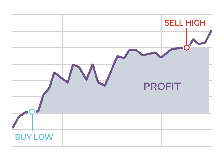 spread betting skills and abilities