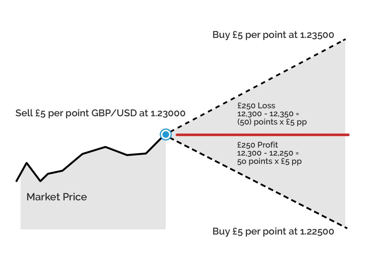 Spot Forex vs CFD vs Spread Bets - My Trading Skills